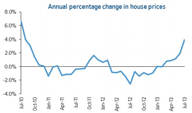 house_price_increasing_false_hope