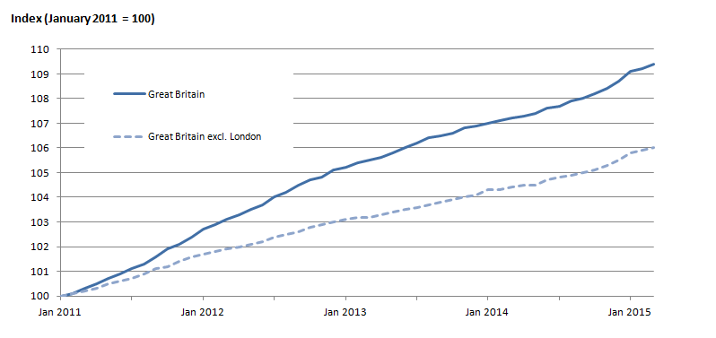 ONS rental price graph