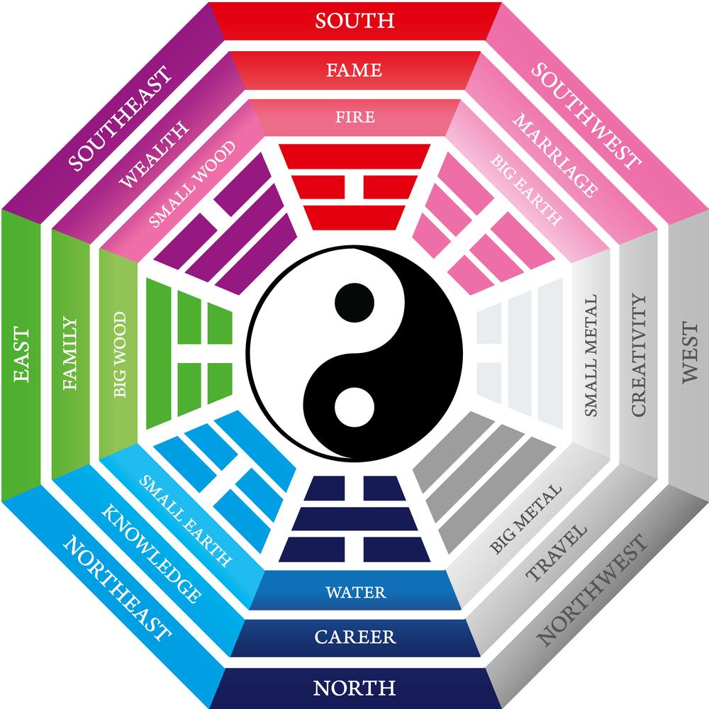 feng shui wheel 1