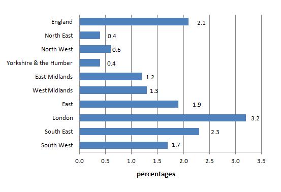 regional rental increases