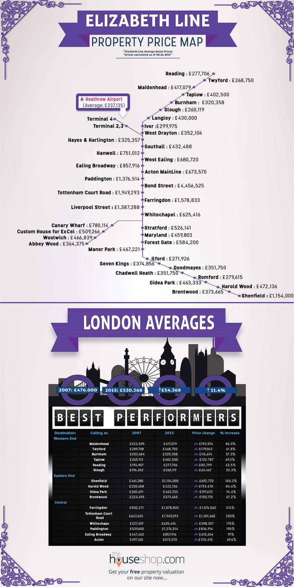 Elizabeth Line Infographic
