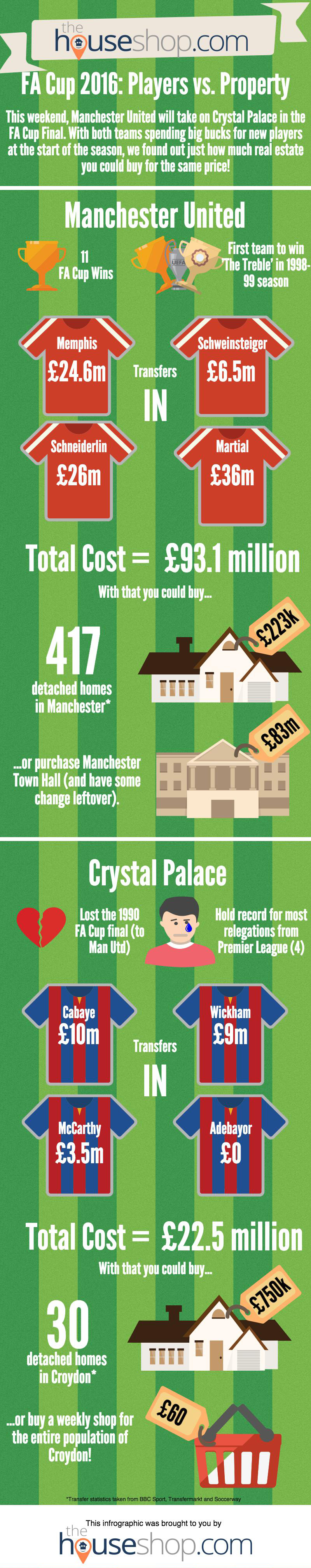 FA Cup Property Infographic
