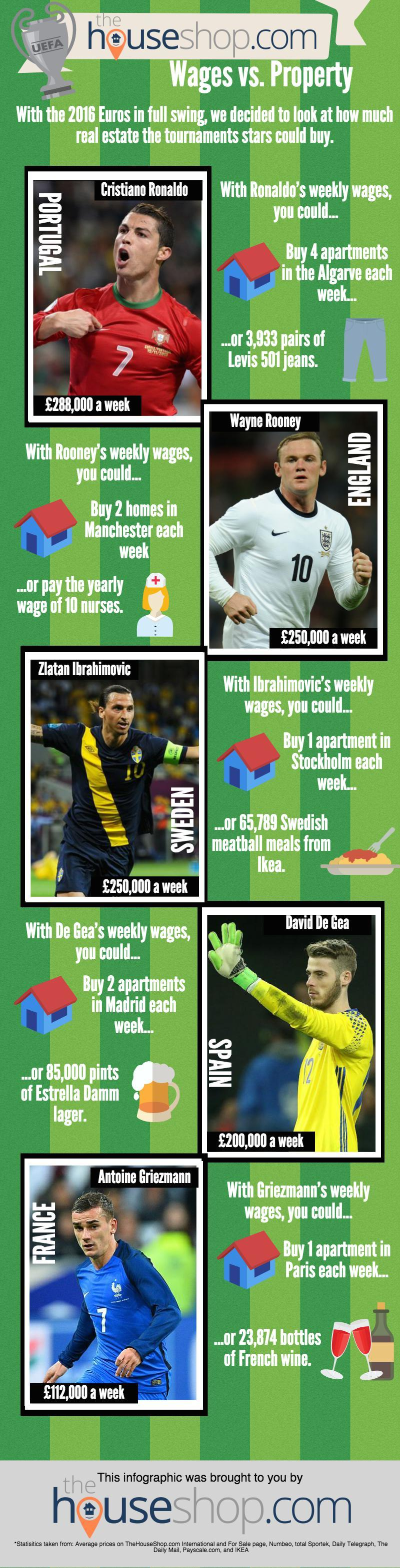 Euro 2016 players v property infographic