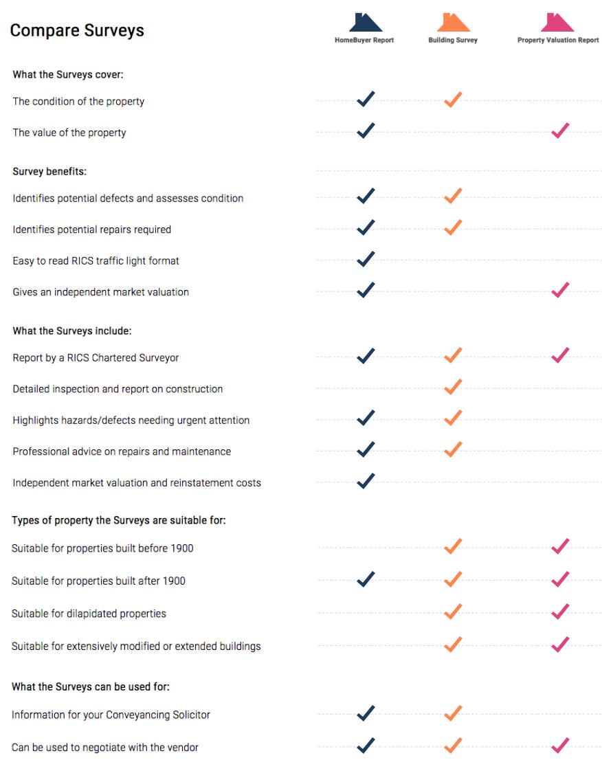 compare surveys