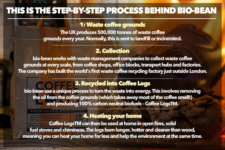Image source; https://www.thesun.co.uk/living/2021301/uk-households-could-save-hundreds-by-heating-their-homes-with-coffee-as-new-coffee-logs-hit-the-shelves/