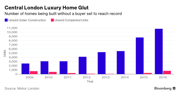 Image source: http://www.bloomberg.com/news/articles/2016-11-08/unsold-new-london-luxury-home-glut-to-reach-record-on-oversupply