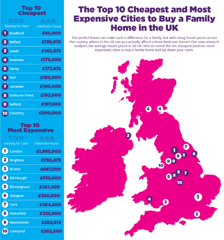 Where's The Cheapest Place to Buy a Home in the UK?
